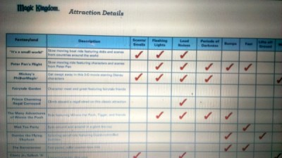 WDW Attraction Chart