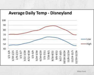 Disneyland Weather
