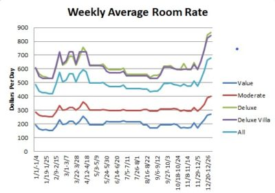 Average Weekly Costs