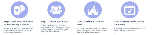 Steps in Walt Disney World's New Park Pass System